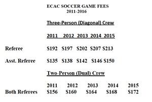 ECAC Game Fees 2011-2015